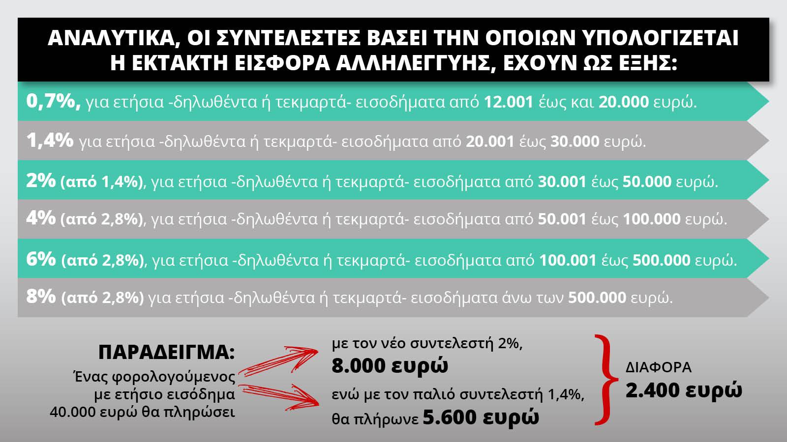 ektaktiEisfora