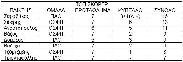 top scorers derby