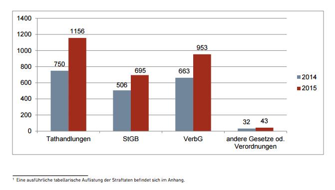 BTV Verfassungsschutzbericht 2015 pdf table