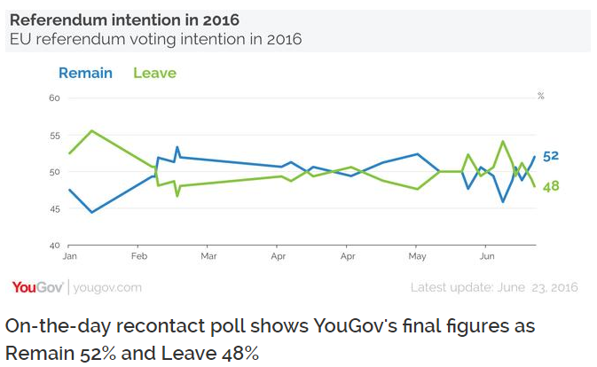 YOUGOV REMAIN