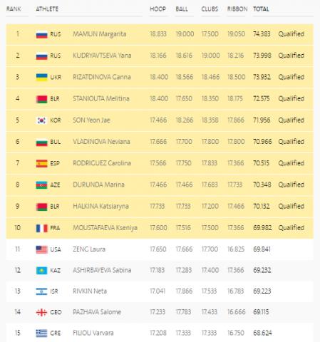 filiougymnasticsfinalresults