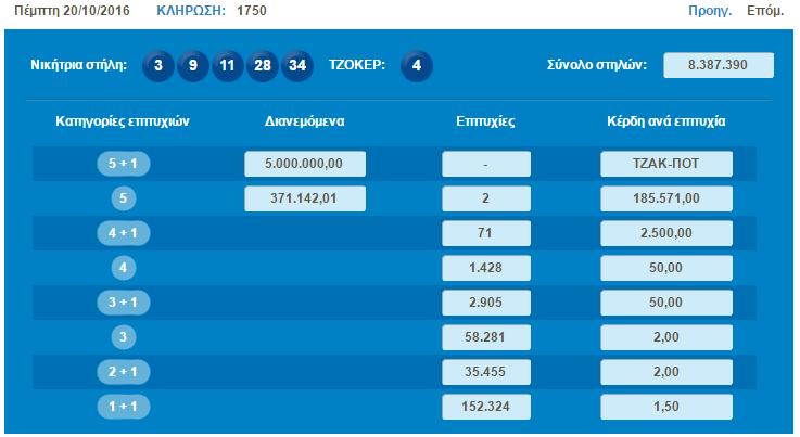 ΤΖΟΚΕΡ 2016 10 20 διαλογή 1750 αποτελέσματα κληρώσεων opap gr full