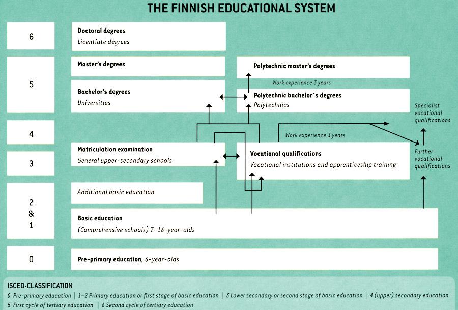 finnish school 7