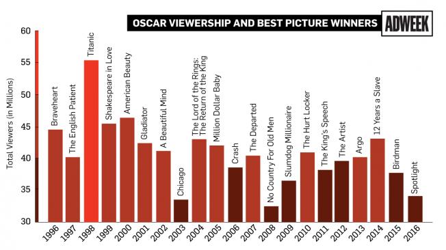 oscars ratings 04 2016