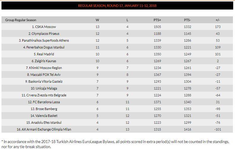 euroleague standings 17