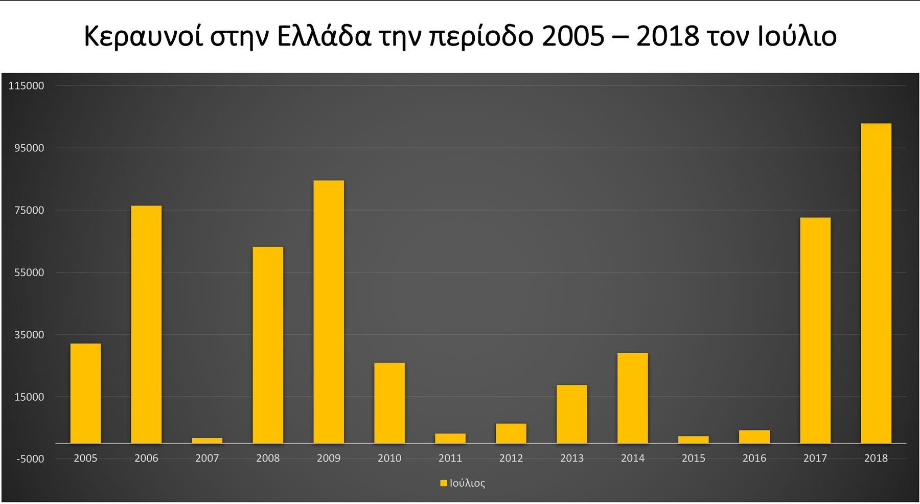 ΚεραυνοίστηνΕλλάδα2005 2018ΠηγήmeteoΕΑΑ