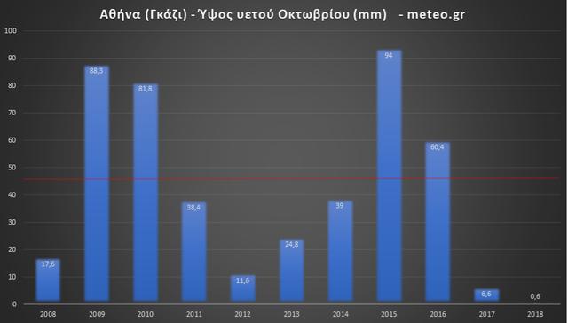 Αθήνα Οκτώβριος βροχέςΠηγήΕΑΑ meteo