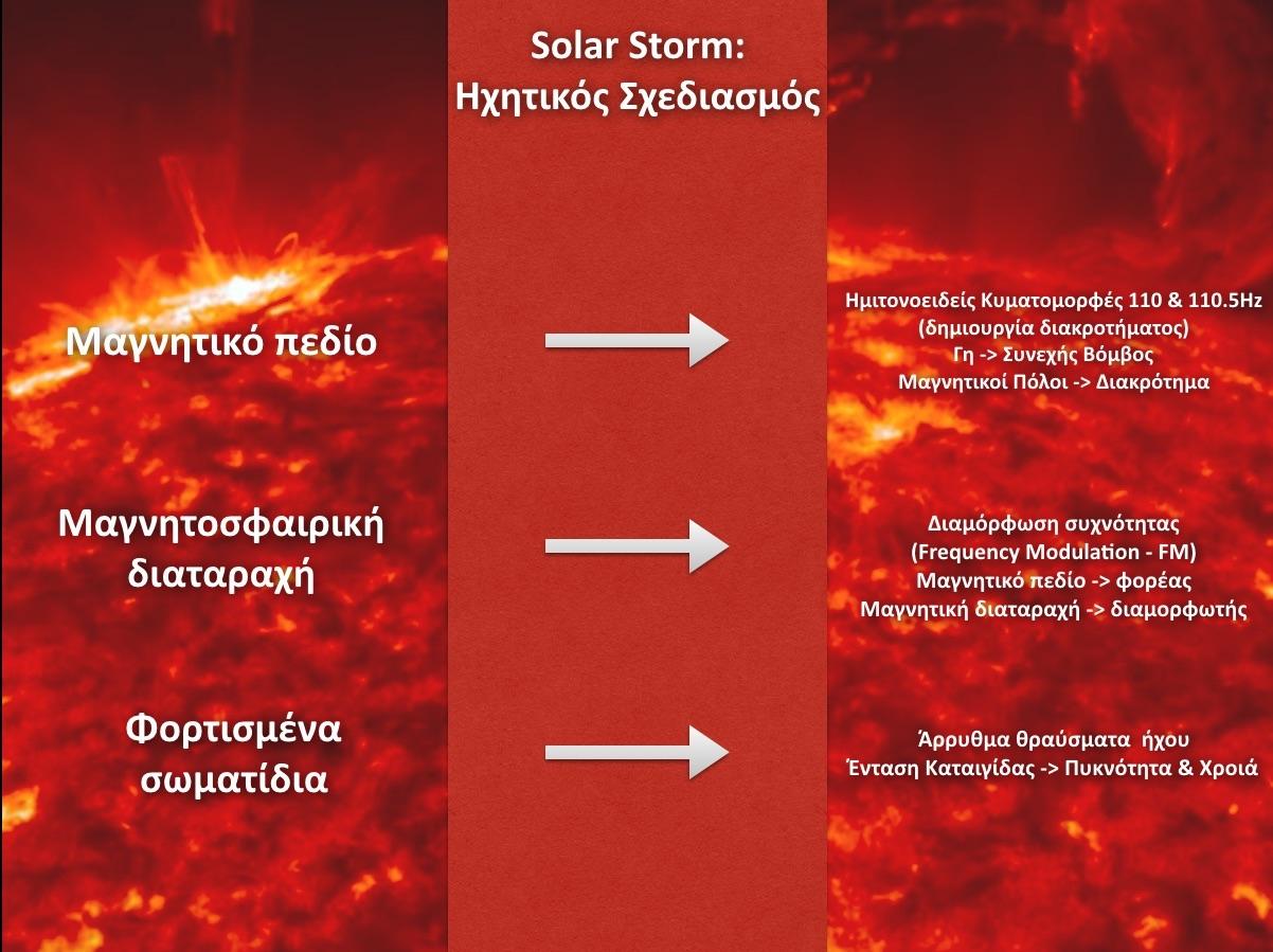 SolarStormSlide
