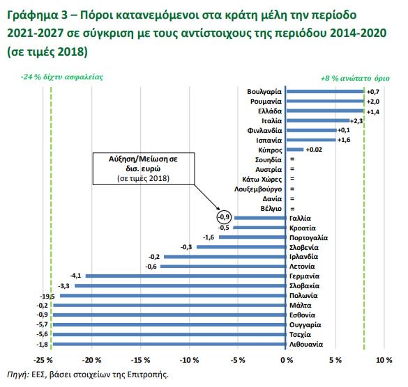Ποροι για ΠΔΠ 2020