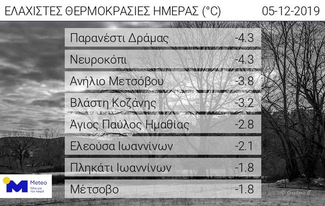 meteothermokrasies