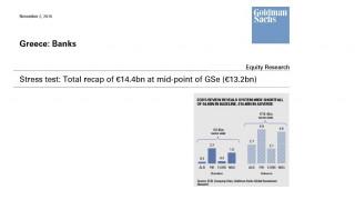 Τί αναμένει η Goldman Sachs για την ανακεφαλαιοποίηση των τραπεζών