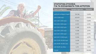 Εισόδημα έως 5.000 ευρώ δήλωσε εφέτος στην εφορία το 90% των αγροτών