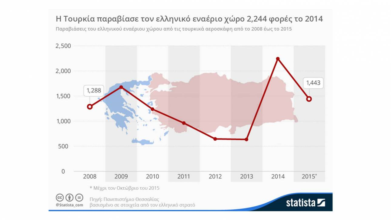 Πάνω από 2.000 οι τουρκικές παραβιάσεις του ελληνικού εναέριου χώρου το 2014