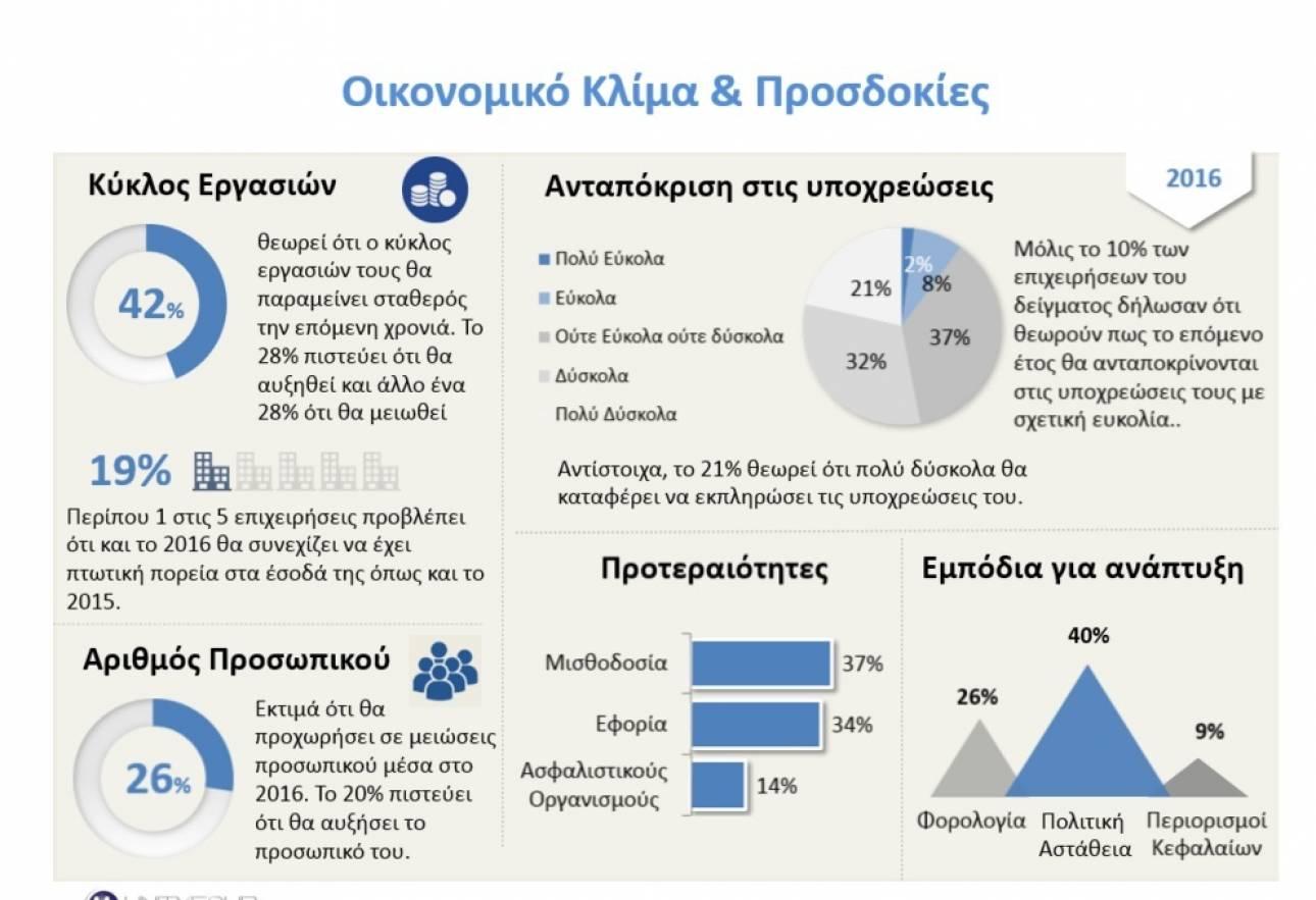 Πολιτική αστάθεια και υψηλή φορολογία οι βασικές έγνοιες των επιχειρήσεων για το 2016