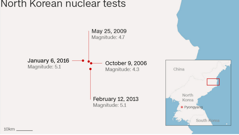 northkoreatests