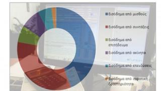 Εισοδήματα 73,9 δισ. ευρώ δήλωσαν οι Έλληνες στην εφορία το 2015