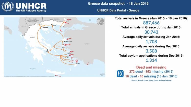 Στα 600 εκατ. ευρώ το κόστος των προσφύγων για την Ελλάδα το 2016
