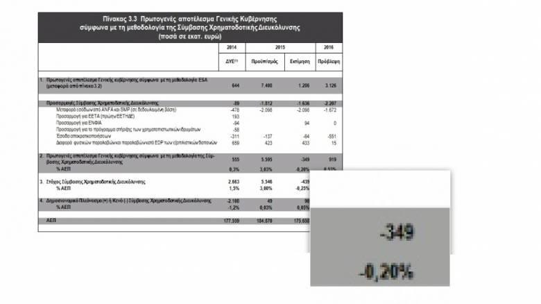 Ξεπέρασε τις προβλέψεις κατά 1,05 δισ. ευρώ το πρωτογενές αποτέλεσμα του 2015