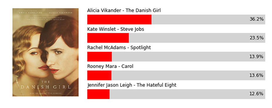 Zauzmer20201620Odds Supporting20Actress embed