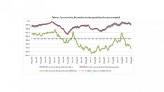 IOBE: Βελτιώθηκε το οικονομικό κλίμα στην Ελλάδα το Μάρτιο