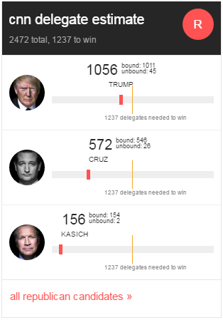 GOP delegates 2016 05 04 John Kasich drops out sources say CNNPolitics com
