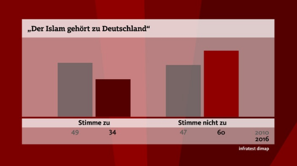 DWR 2016 05 12 Your opinion For two thirds of Islam is not German news WDR