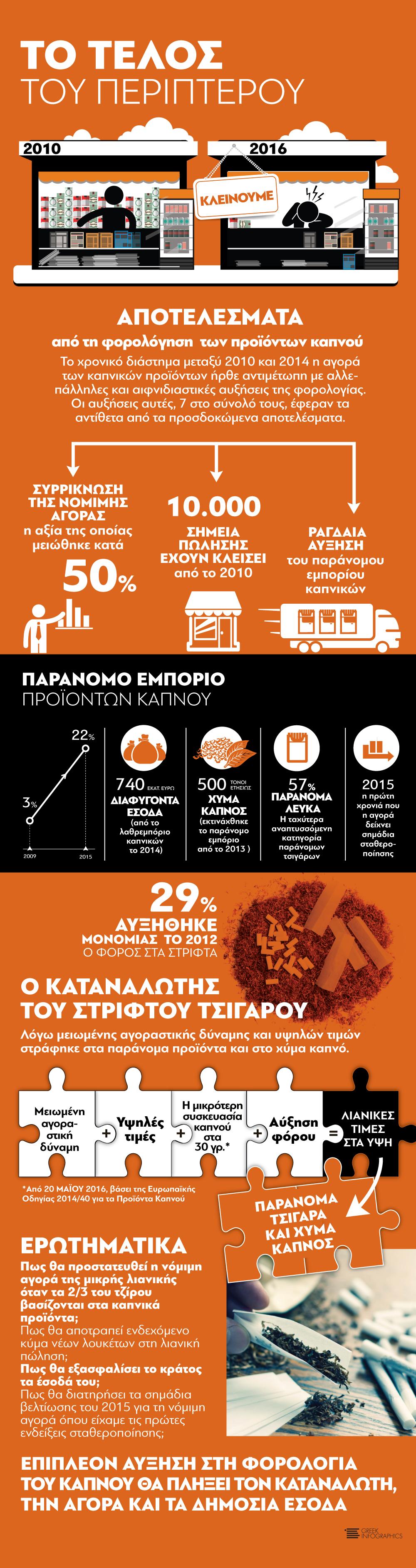 infographic periptero