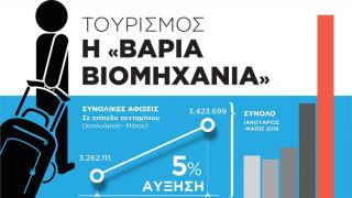 Τουρισμός: Η βαριά βιομηχανία (Infographic)