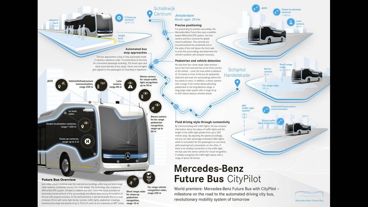 https://cdn.cnngreece.gr/media/news/2016/07/19/39927/photos/snapshot/mercedes-benz-future-bus-2.jpg
