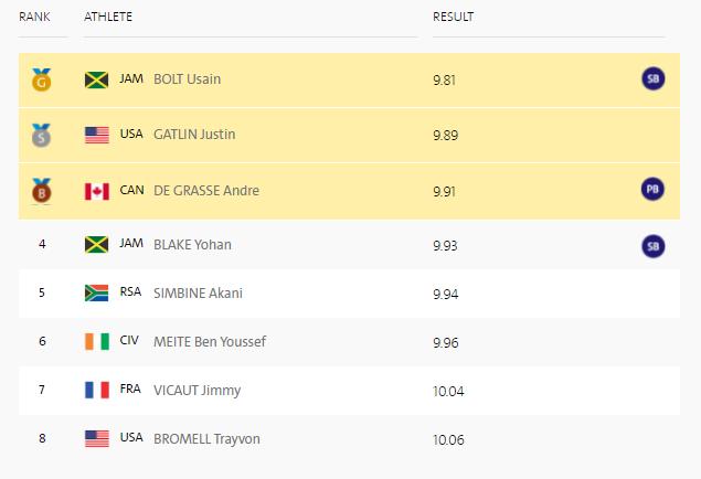 100metresfinalresult