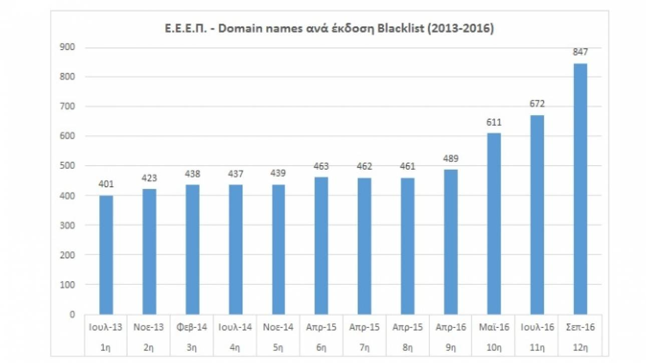 Στη «μαύρη λίστα» της ΕΕΕΠ 847 ιστότοποι για τζόγο