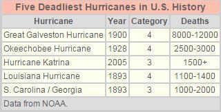 deadliest hurricane
