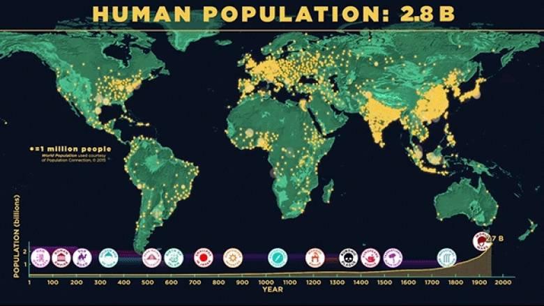 Η «εκτόξευση» του παγκόσμιου πληθυσμού μέσα στο χρόνο