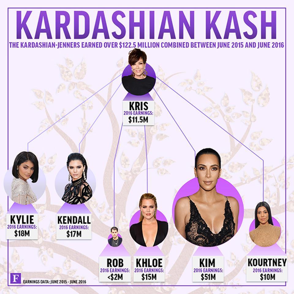 KardashianFamilyTree 640px V1