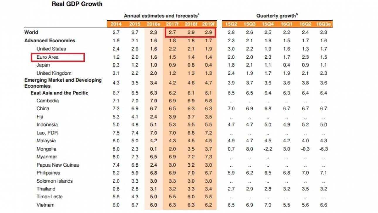 Παγκόσμια Τράπεζα: Στο 2,7% η παγκόσμια ανάπτυξη  το 2017