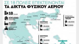 Επέκταση σε 18 πόλεις για τα δίκτυα φυσικού αερίου