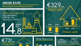 Ιστορικό υψηλών καθαρών κερδών για τον όμιλο Ελληνικά πετρέλαια