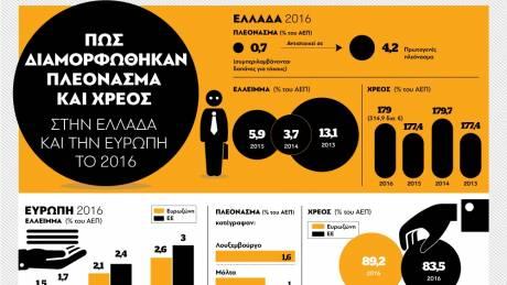 Πώς διαμορφώθηκαν πλεόνασμα και χρέος στην Ελλάδα και την Ευρώπη το 2016 (pic)