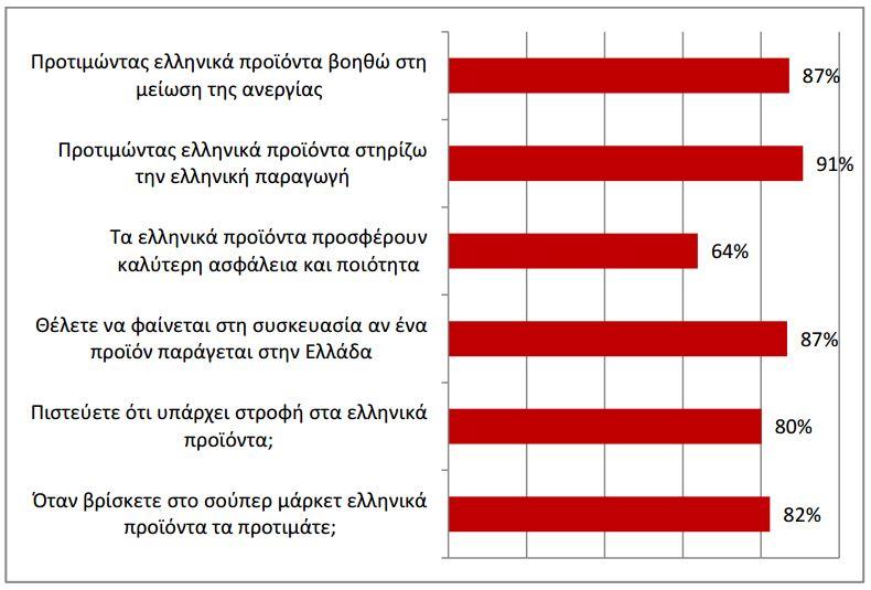 Στροφη_στο_Made_in_Greece_-_Γραφημα_1.JPG