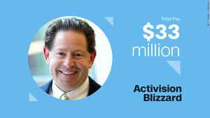 Bobby Kotick, Activision Blizzard Αμοιβή τοις μετρητοίς: $8.1 εκ. Αμοιβή μέσω διάθεσης μετόχων: $24.9 εκ.  Ετήσια αύξηση συνολικών αποδοχών: 357.6%