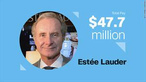 Fabrizio Freda, Estee Lauder Αμοιβή τοις μετρητοίς: $7.4 εκ. Αμοιβή μέσω διάθεσης μετόχων: $40.3 εκ.  Ετήσια αύξηση συνολικών αποδοχών: 199.4%