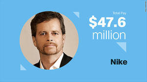 Mark Parker, Nike Αμοιβή τοις μετρητοίς: $9.9 εκ.  Αμοιβή μέσω διάθεσης μετόχων: $37.7 εκ.  Ετήσια αύξηση συνολικών αποδοχών: 183%