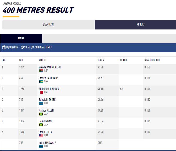 400mfinal