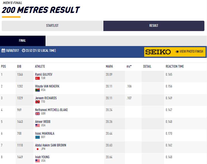 1 200mfinalGuliev