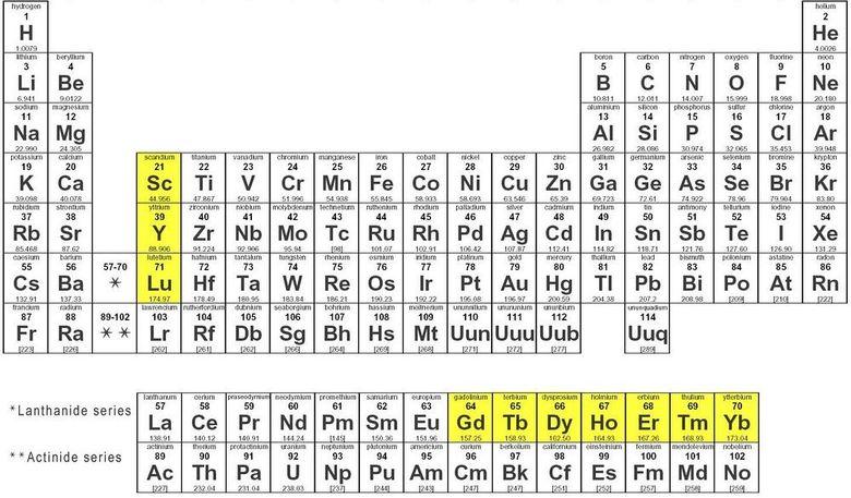 periodikos pinakas