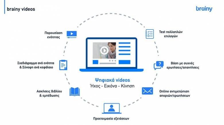 Brainy η νέα ψηφιακή πλατφόρμα για την καθημερινή μελέτη του μαθητή