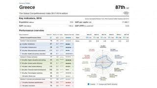 WEF: Στην 87η θέση της παγκόσμιας ανταγωνιστικότητας η Ελλάδα