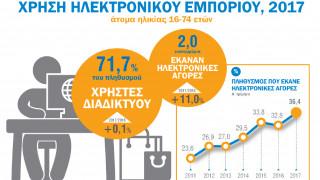 Το 36,4% των Ελλήνων κάνει αγορές μέσω internet