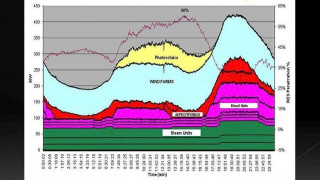 Το 60% των ενεργειακών αναγκών της κάλυψε από ΑΠΕ η Κρήτη τον περασμένο Μάρτιο