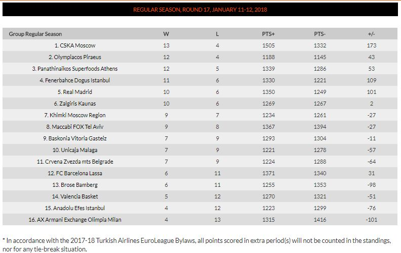 euroleague standings 17